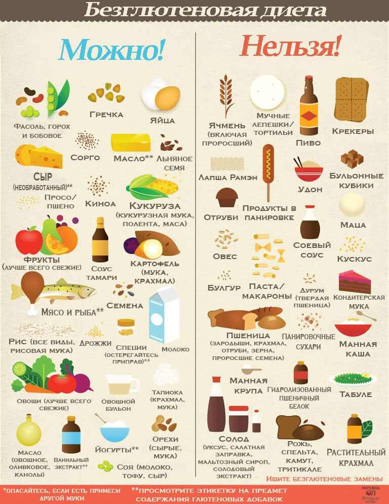глютеновая диета что нельзя есть