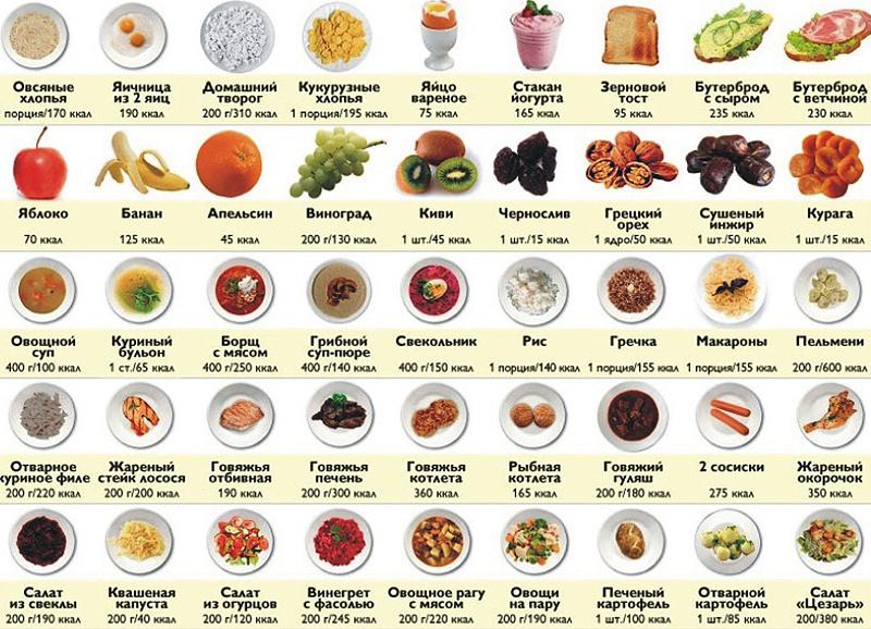 7aa21119e4f2 Расчет кбжу  калькулятор нормы калорий, белков, жиров и углеводов ...